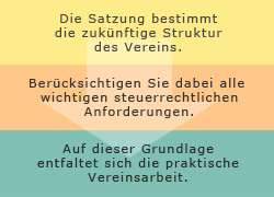 Vereine_Aufbau